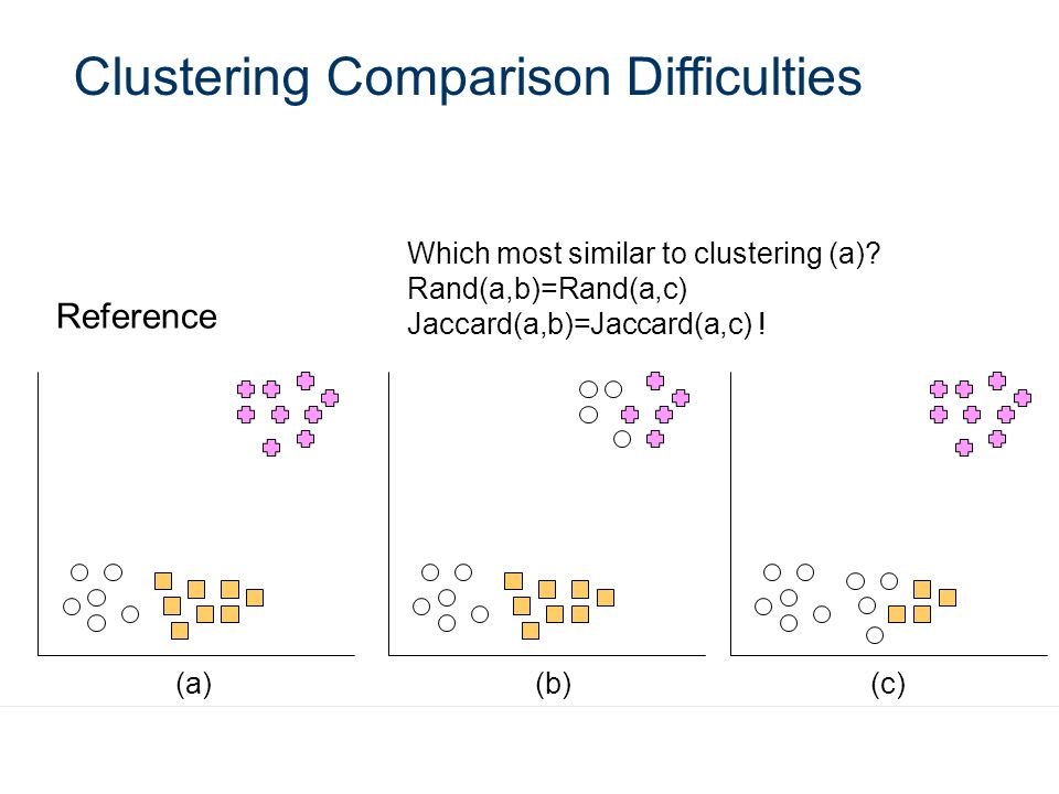 Clustering Comparison Difficulties