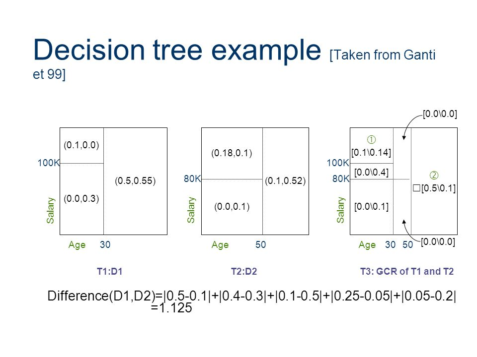 Decision tree example [Taken from Ganti et 99]