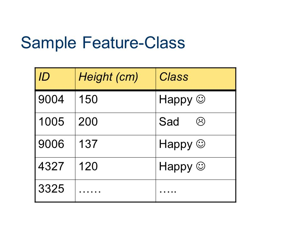 Sample Feature-Class ID Height (cm) Class 9004 150 Happy  1005 200