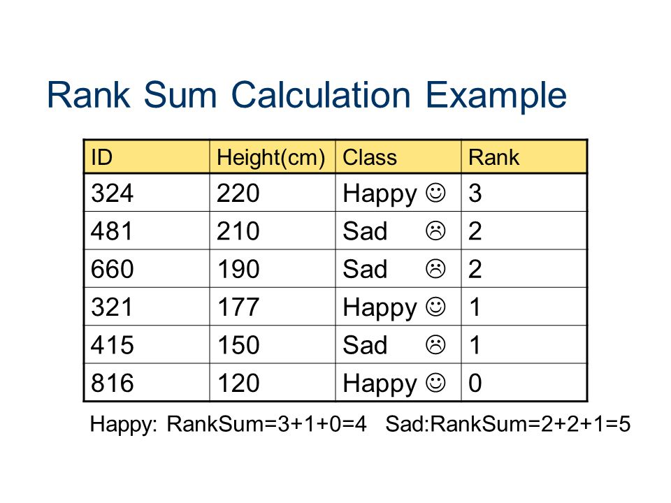 Rank Sum Calculation Example