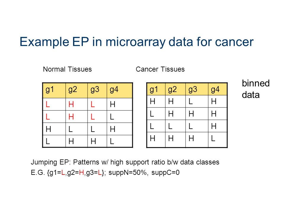 Example EP in microarray data for cancer