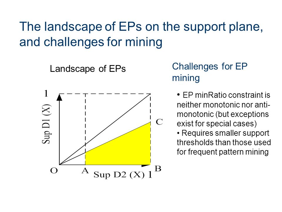 The landscape of EPs on the support plane, and challenges for mining