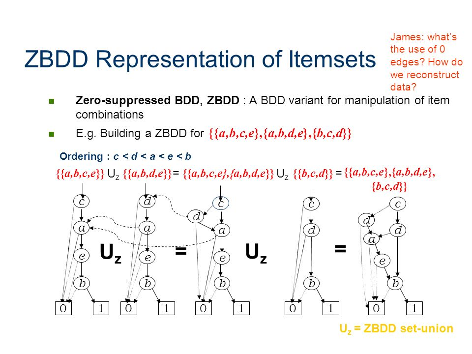 ZBDD Representation of Itemsets