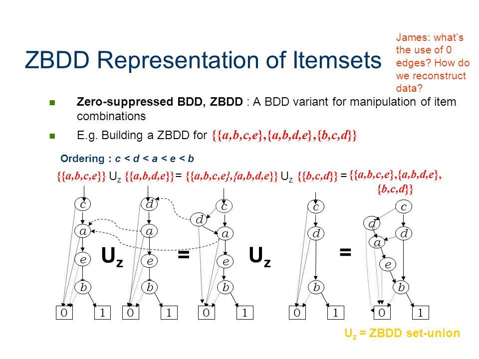 ZBDD Representation of Itemsets