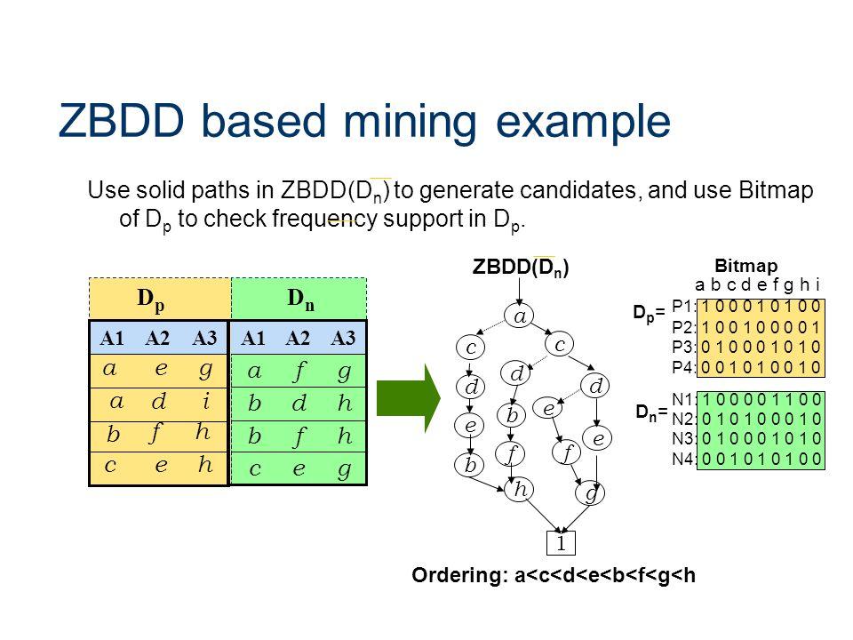 ZBDD based mining example