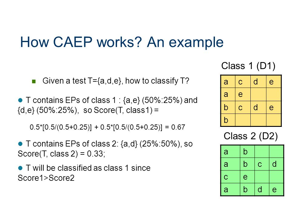 How CAEP works An example