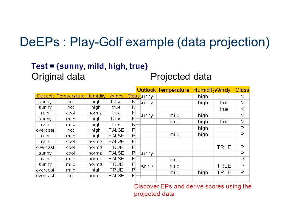 DeEPs : Play-Golf example (data projection)