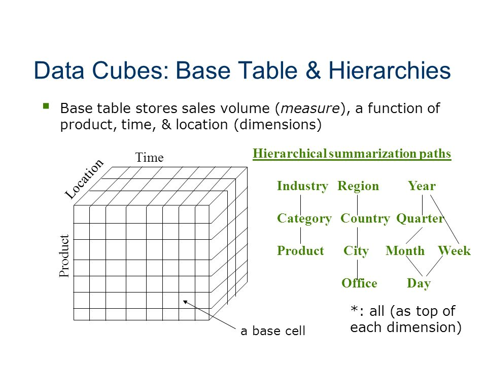 Data Cubes: Base Table & Hierarchies