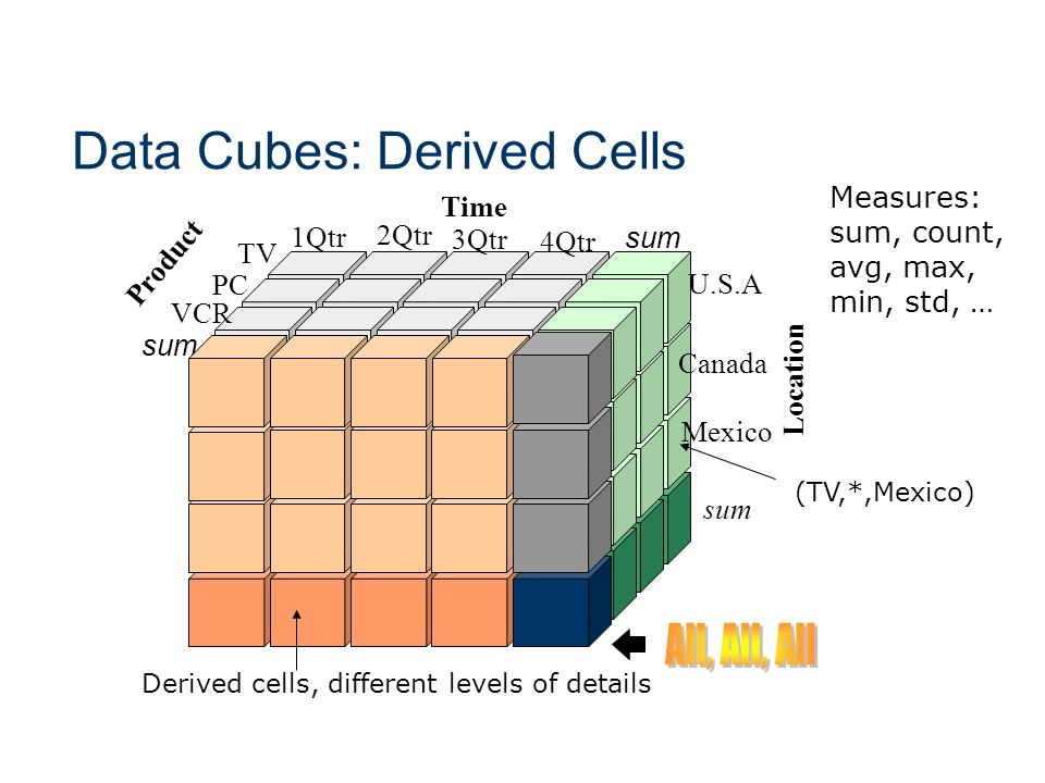 Data Cubes: Derived Cells