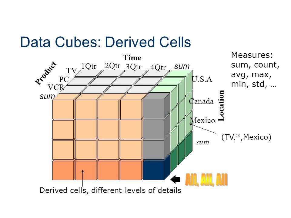 Data Cubes: Derived Cells