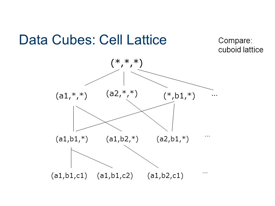 Data Cubes: Cell Lattice