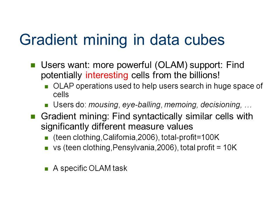 Gradient mining in data cubes
