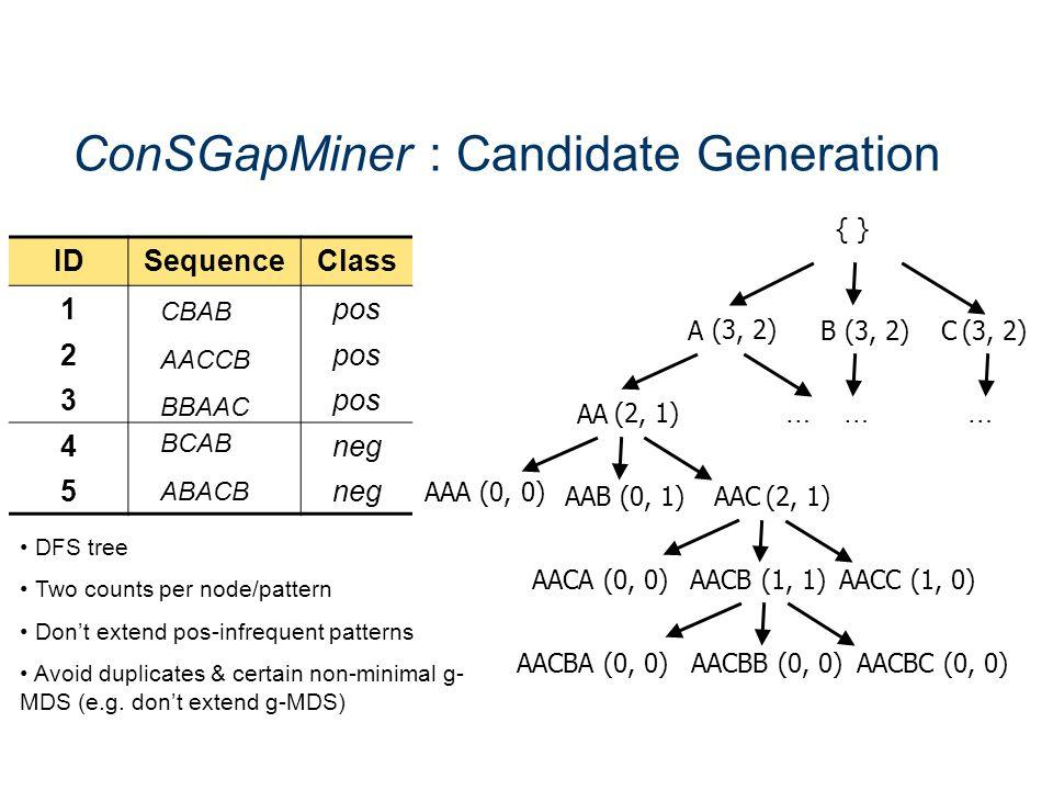 ConSGapMiner : Candidate Generation