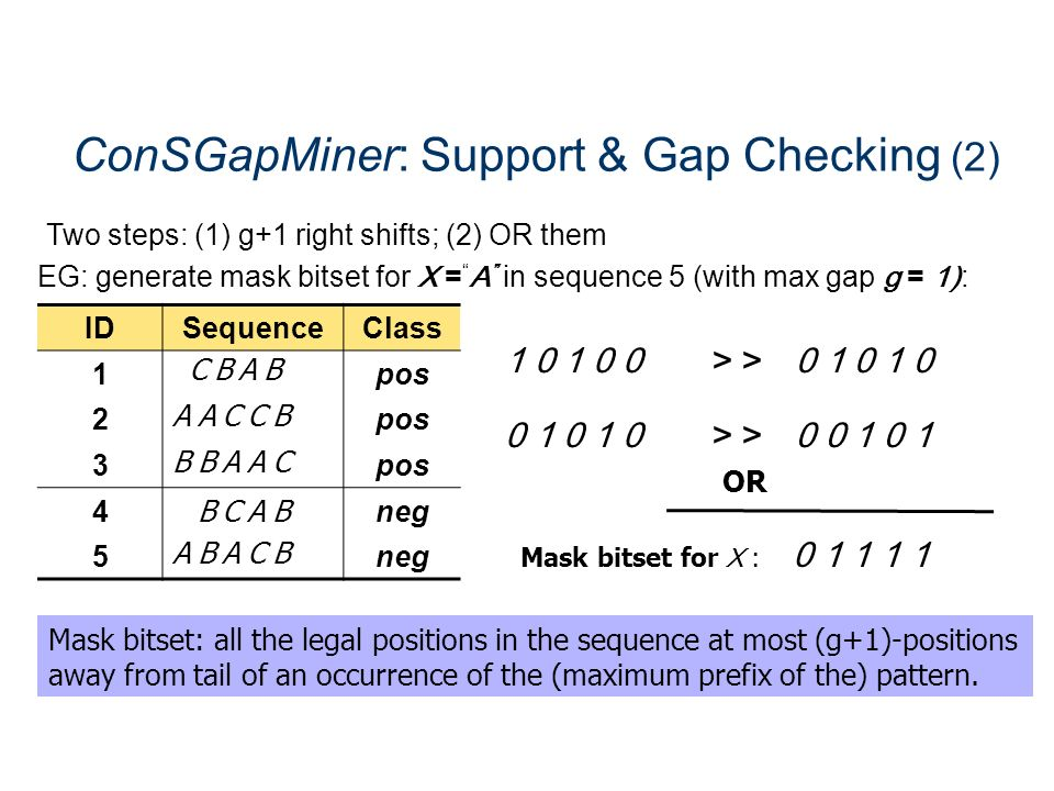 ConSGapMiner: Support & Gap Checking (2)
