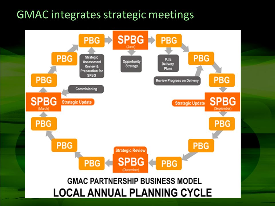 GMAC integrates strategic meetings