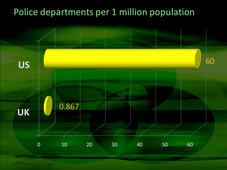 Police departments per 1 million population