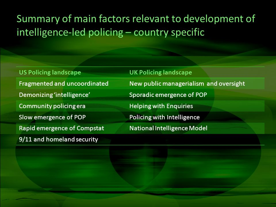 Summary of main factors relevant to development of intelligence-led policing – country specific