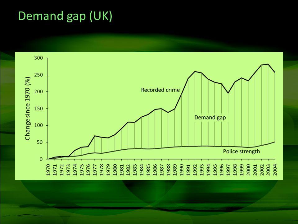 Demand gap (UK)