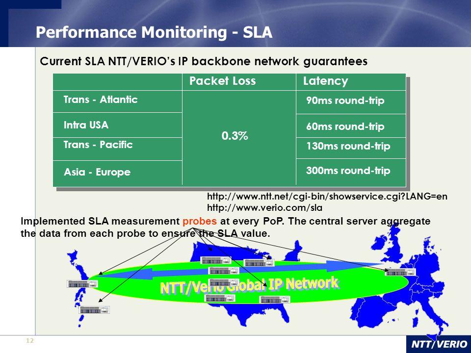 Performance Monitoring - SLA