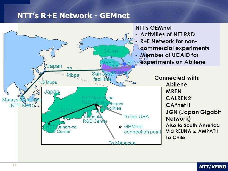 NTT's R+E Network - GEMnet