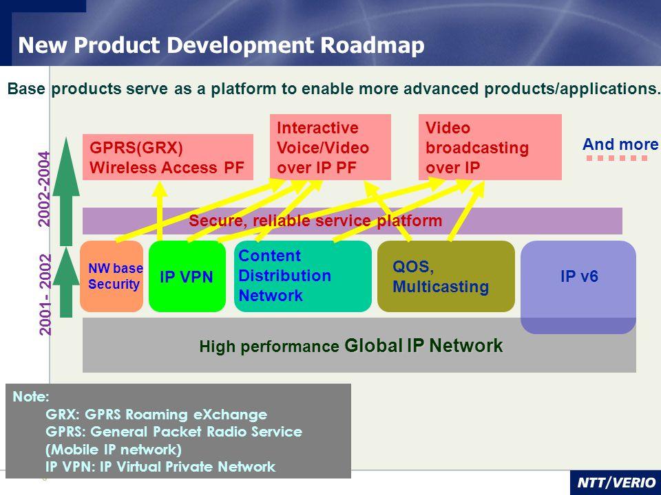 New Product Development Roadmap