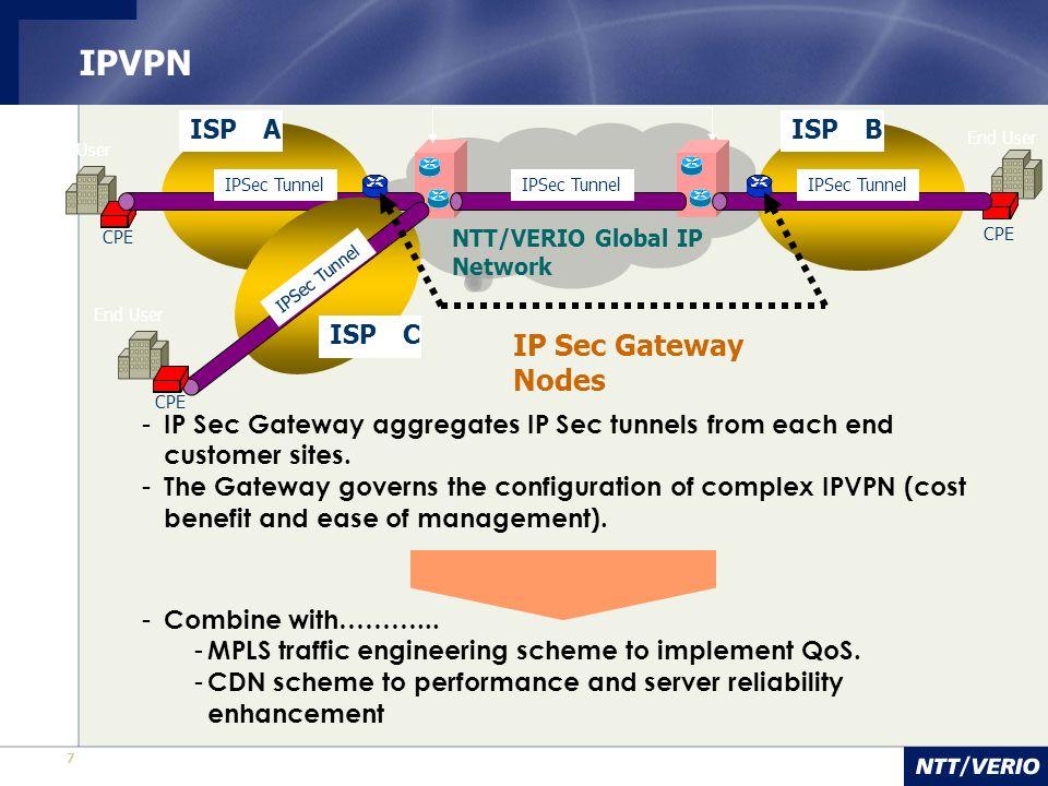 IPVPN IP Sec Gateway Nodes ISP A ISP B ISP C