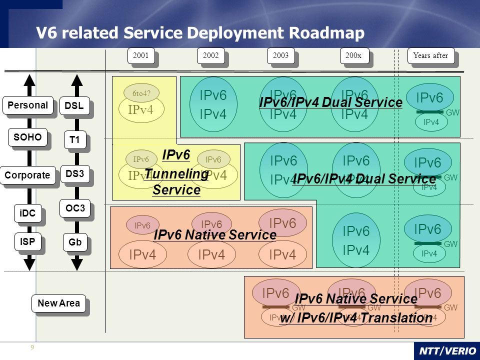 V6 related Service Deployment Roadmap