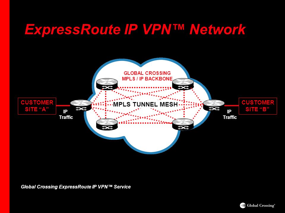 ExpressRoute IP VPN™ Network