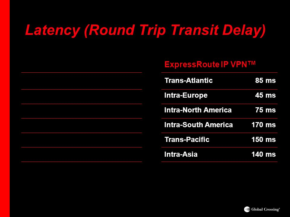 Latency (Round Trip Transit Delay)