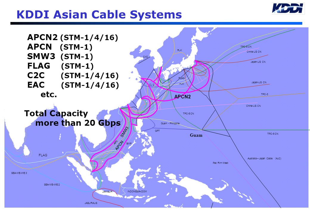 KDDI Asian Cable Systems