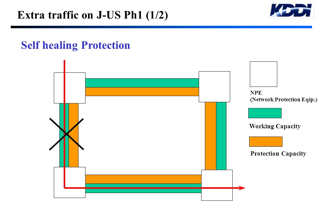 Extra traffic on J-US Ph1 (1/2)