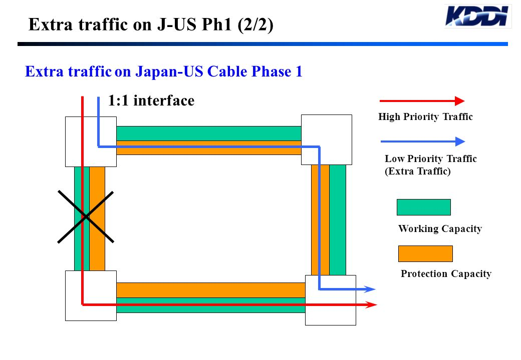 Extra traffic on J-US Ph1 (2/2)