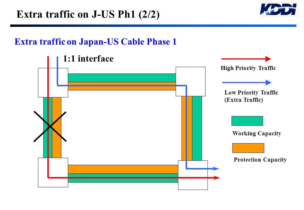 Extra traffic on J-US Ph1 (2/2)
