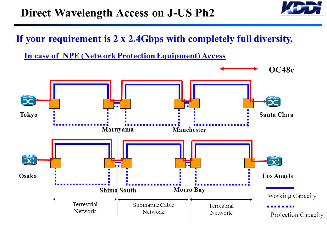 Direct Wavelength Access on J-US Ph2