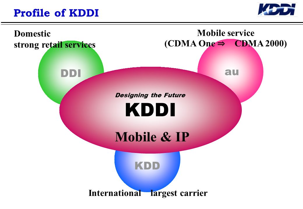 KDDI Mobile & IP Profile of KDDI au DDI KDD Domestic Mobile service