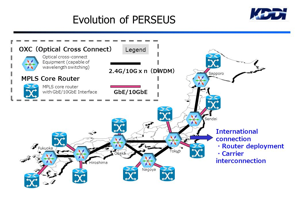 Evolution of PERSEUS OXC(Optical Cross Connect) Legend