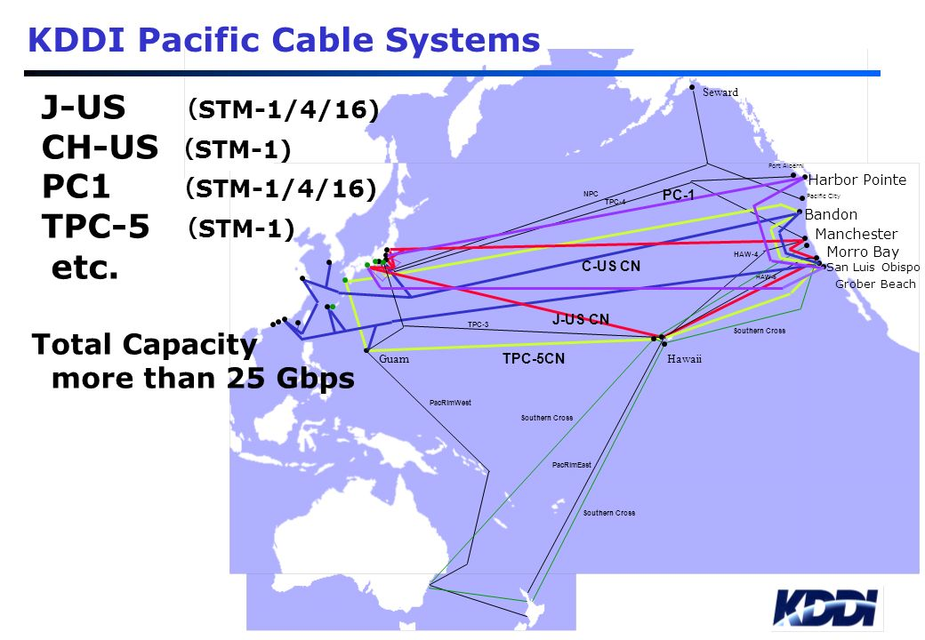 KDDI Pacific Cable Systems