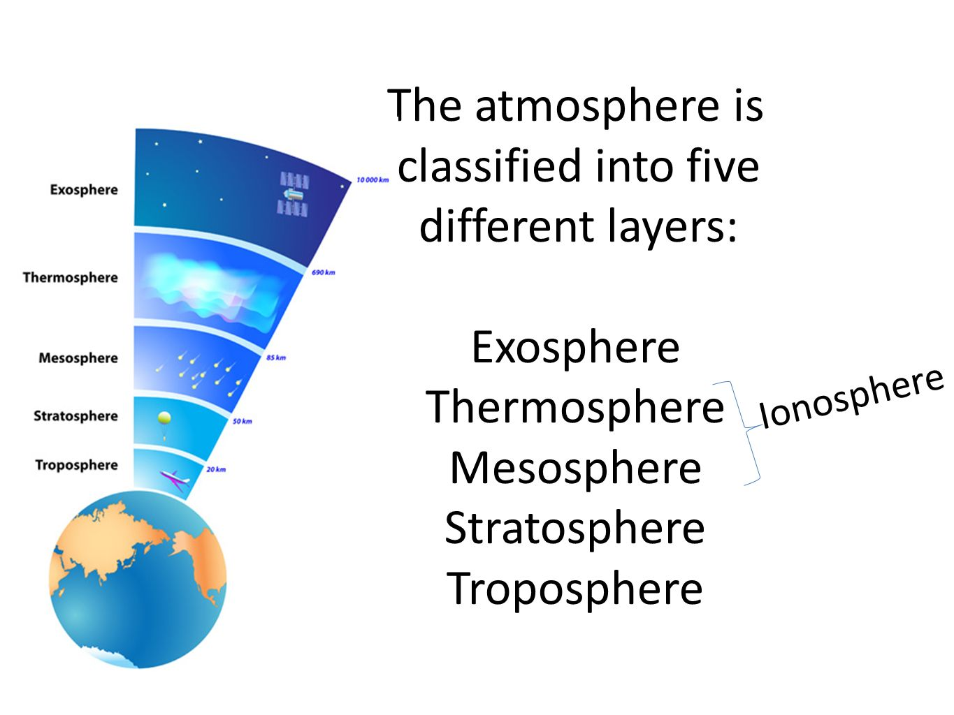 Worksheet layers of the atmosphere worksheet grass fedjp worksheet layers of the atmosphere worksheet bell work 2415 on your desk i n pencilpen pride cards pooptronica Image collections
