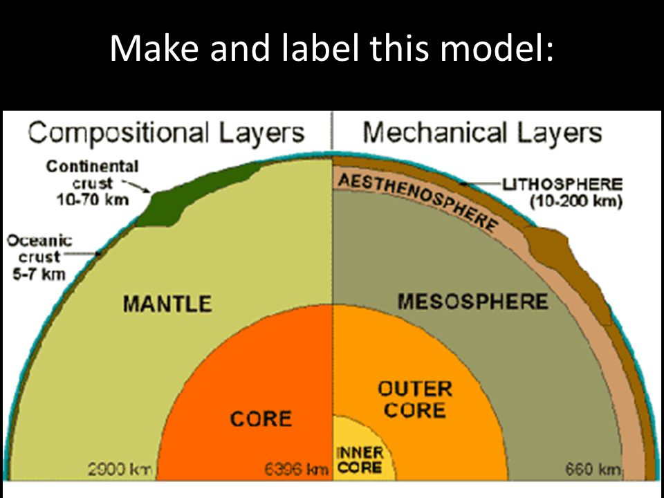 The earth and its layers ppt video online download 10 make and label this model ccuart Gallery