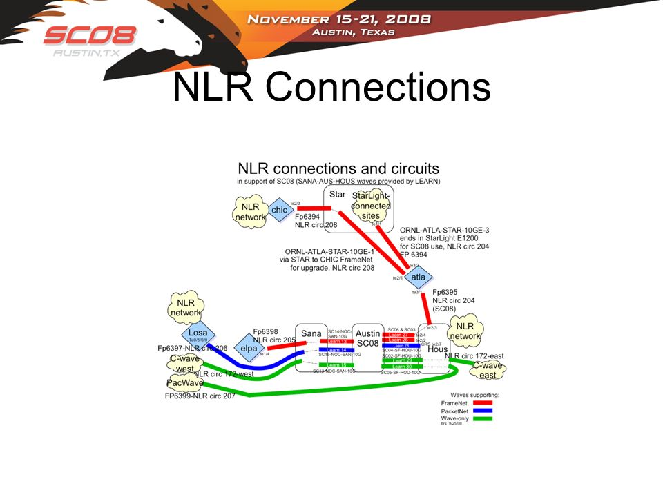 NLR Connections
