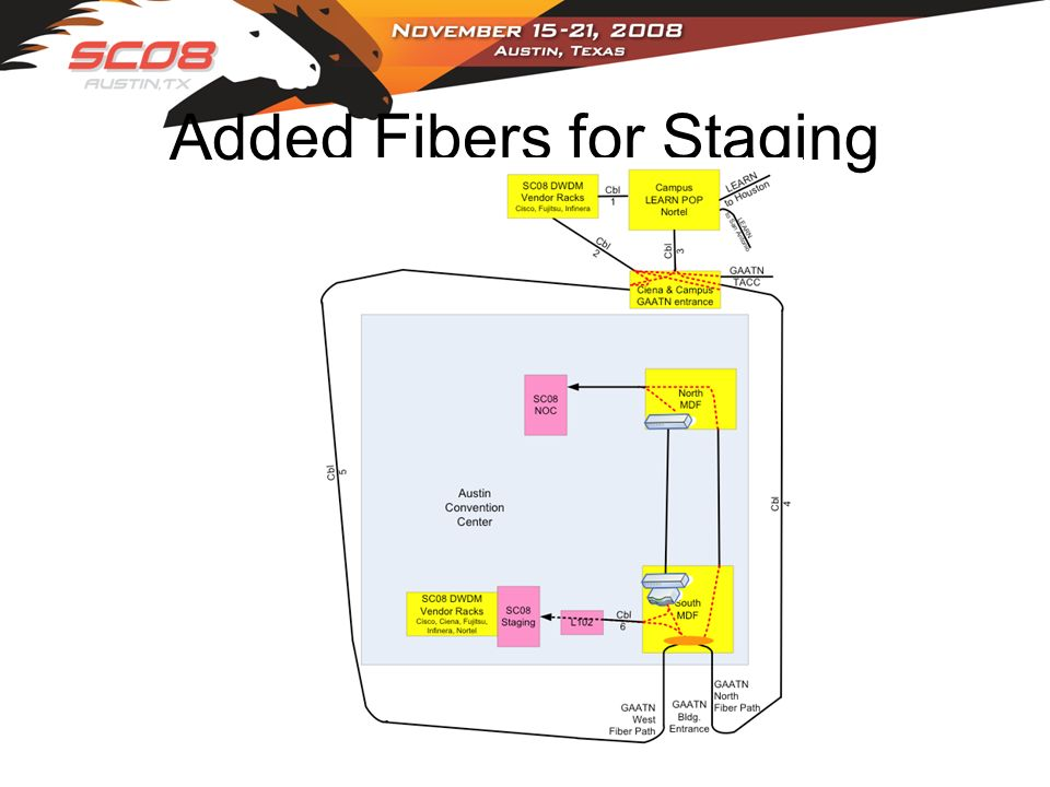 Added Fibers for Staging