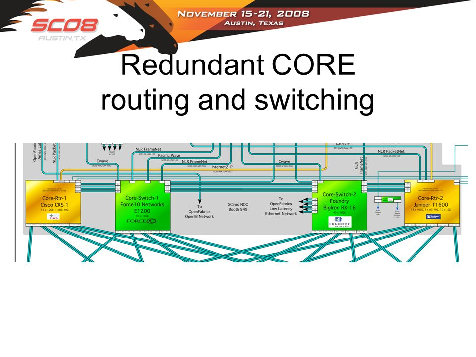 Redundant CORE routing and switching