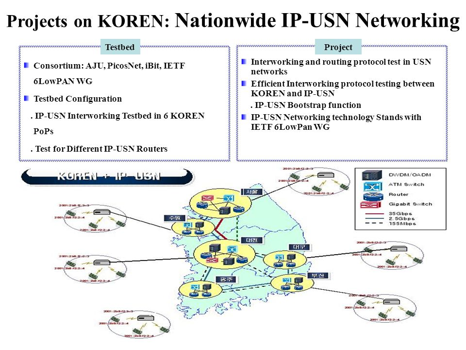 Projects on KOREN: Nationwide IP-USN Networking