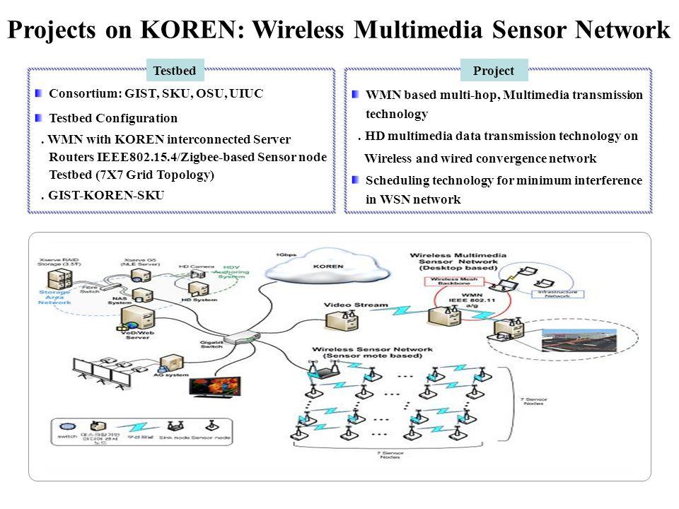 Projects on KOREN: Wireless Multimedia Sensor Network