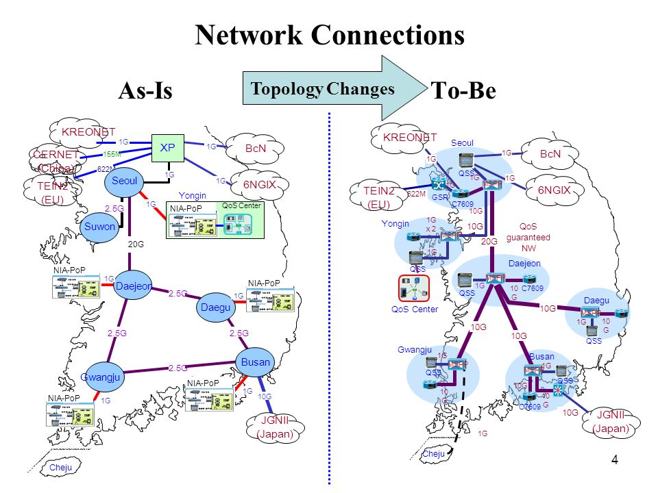 Network Connections As-Is To-Be Topology Changes KREONET KREONET XP