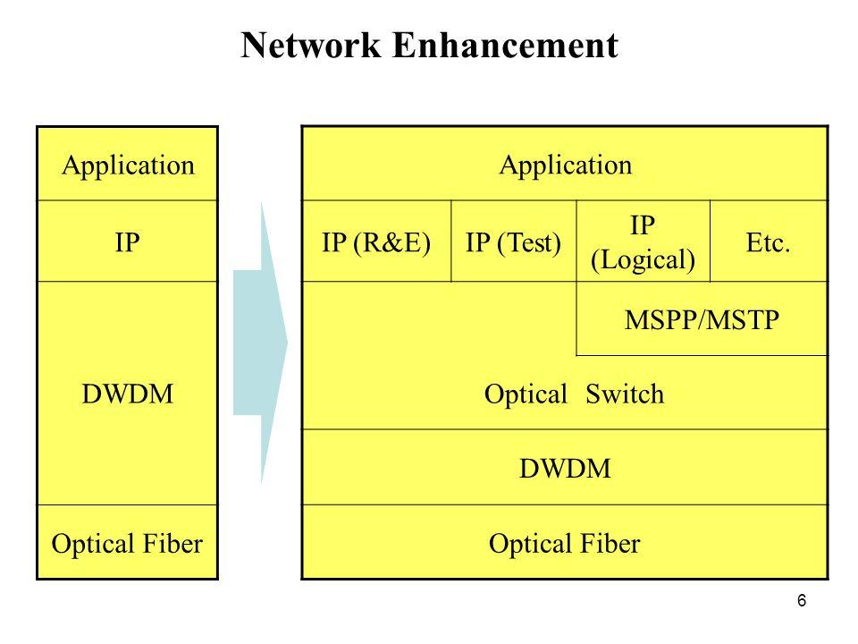 Network Enhancement Application IP DWDM Optical Fiber Application