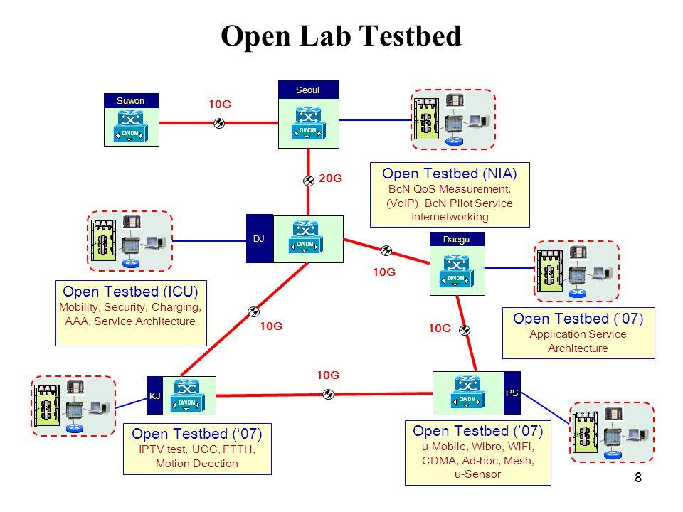 Open Lab Testbed Open Testbed (NIA) Open Testbed (ICU)