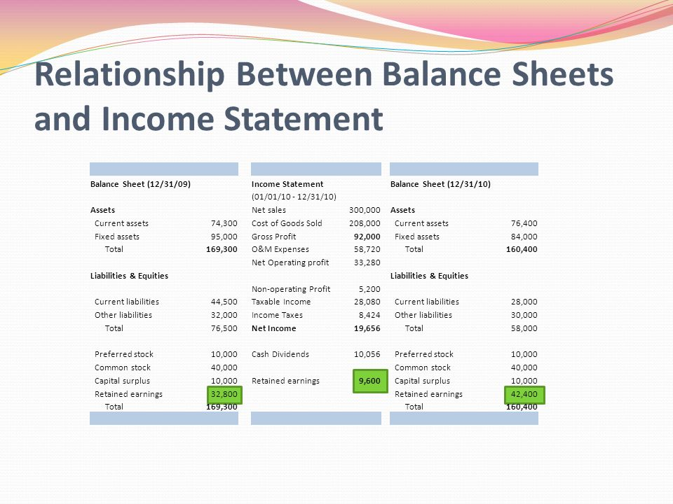 relationship between net income dividends and retained earnings
