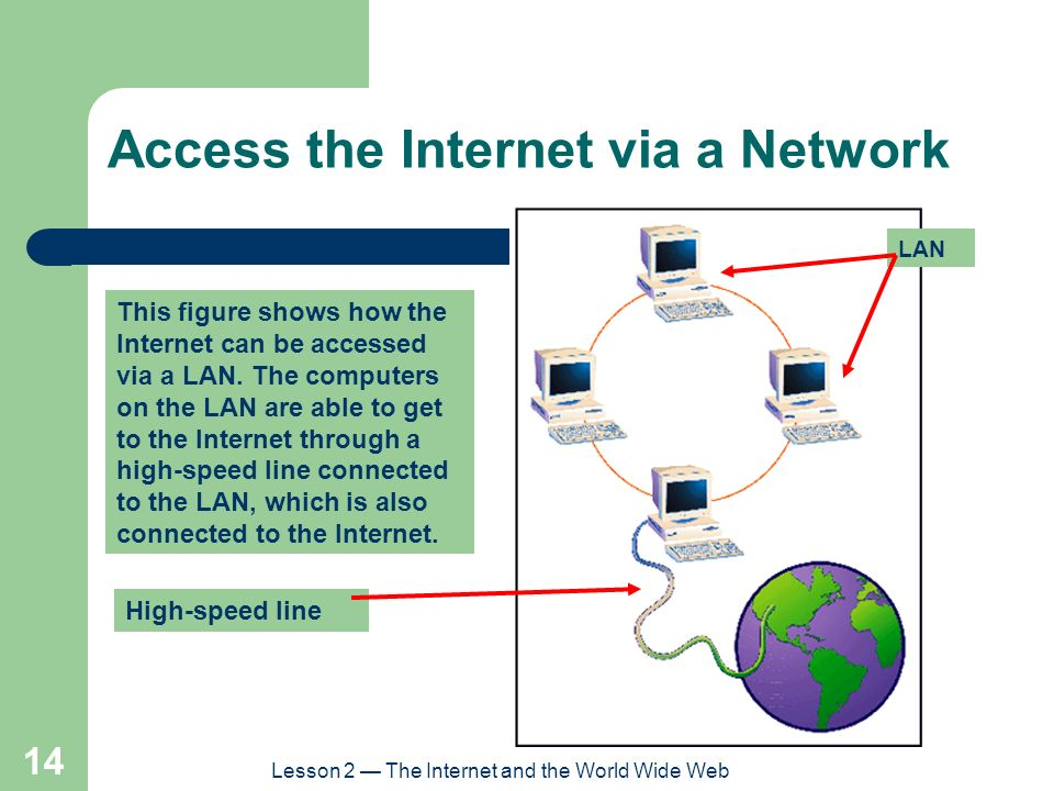 Access the Internet via a Network