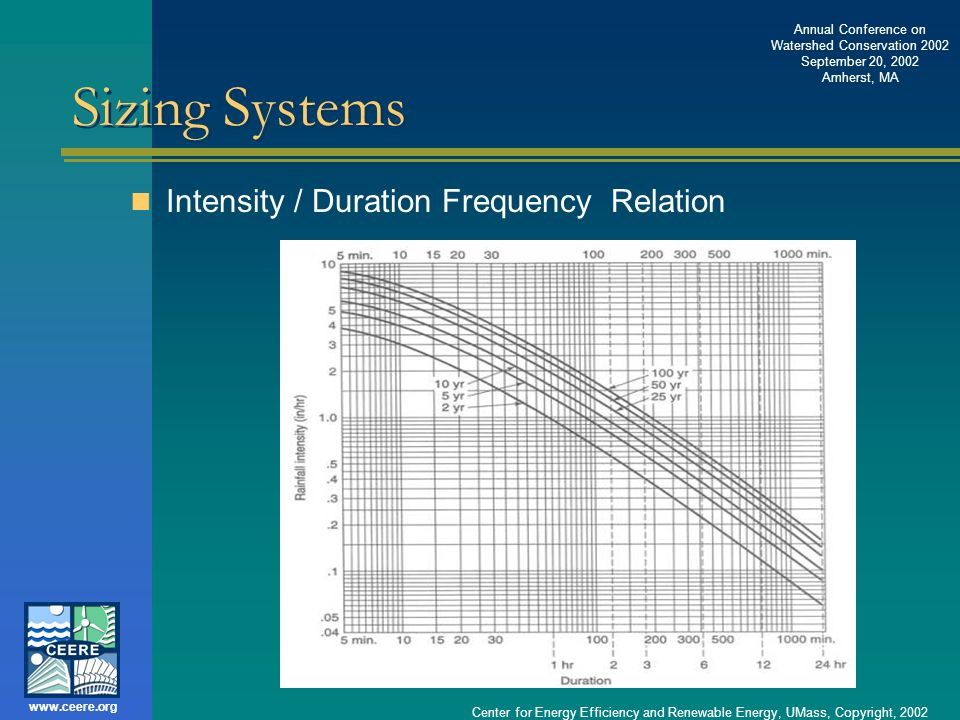 Sizing Systems Intensity / Duration Frequency Relation